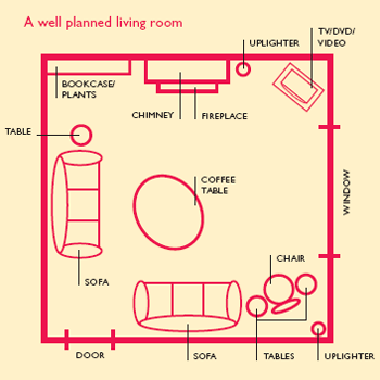 feng shui living room layout | Feng shui living room, Feng shui .